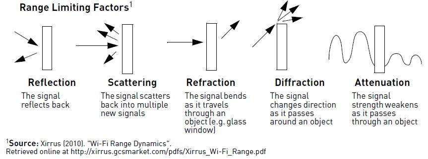 Range Limiting Factors