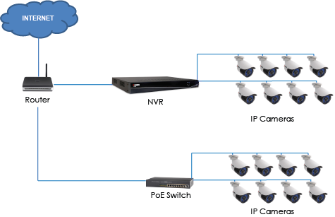 Network Video Recorder Nvr Camera Systems By Clear It