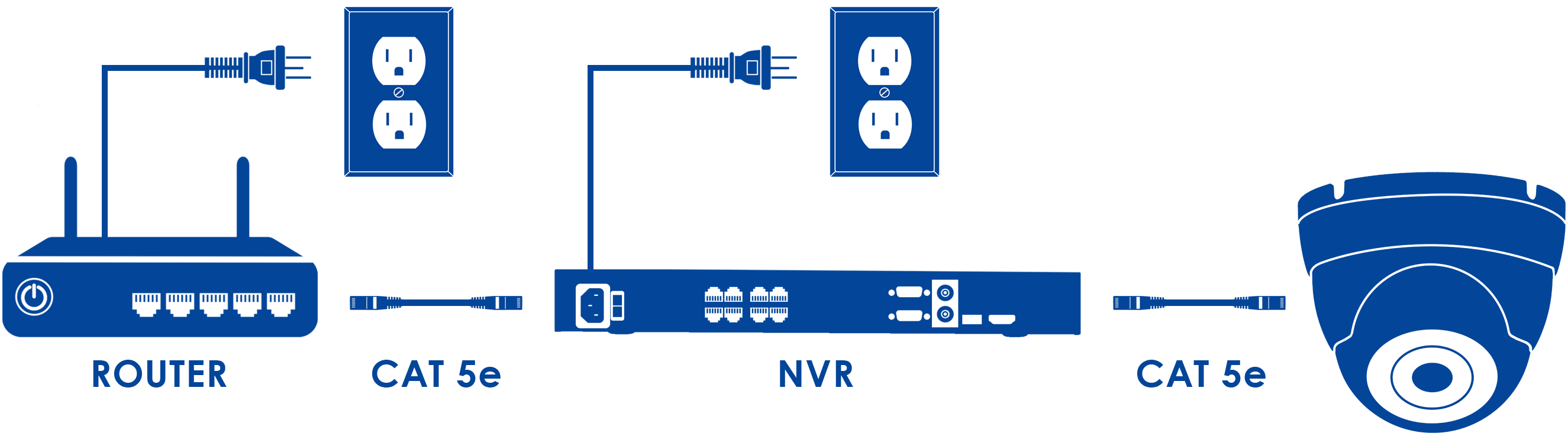 This cable simultaneously transmits video and audio (if applicable) to the  NVR and provides power to the camera. Click here for more information on  Ethernet ...