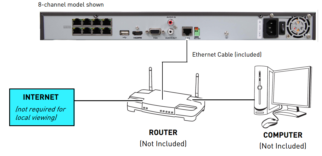 NVR Ethernet Connection
